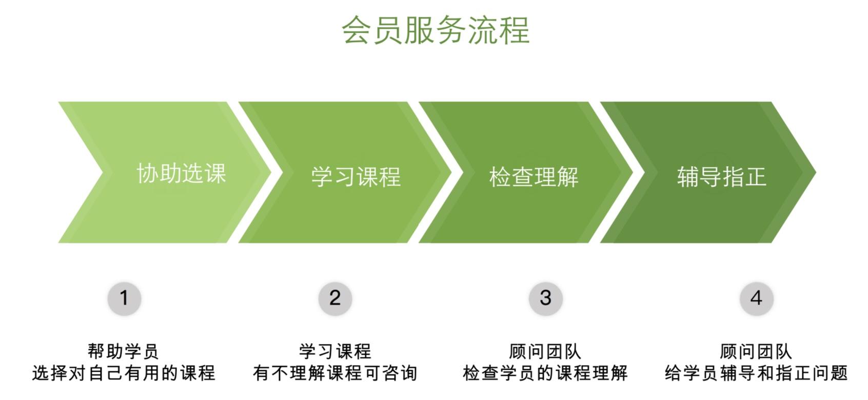 子桓私塾职业规划定制服务介绍-子桓私塾